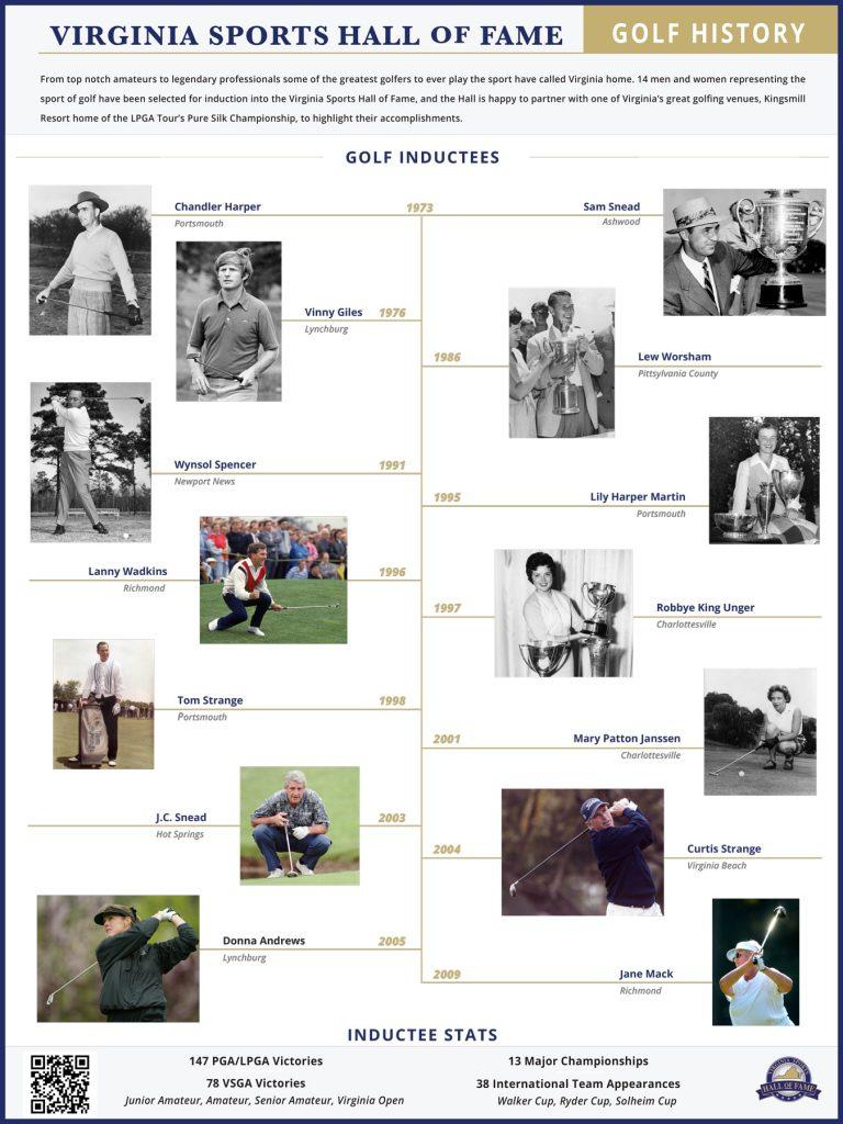 Virginia Sports Hall of Fame exhibit Kingsmill